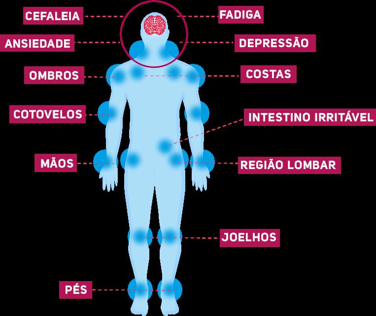 Fibromialgia seus principais sintomas e sua relação com a depressão
