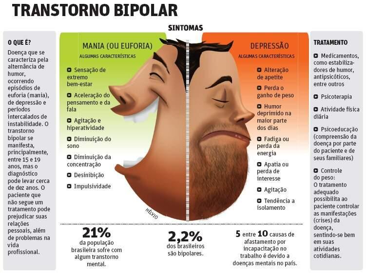 transtorno bipolar - Transtorno Bipolar – Tipos, sintomas, diagnóstico e tratamentos